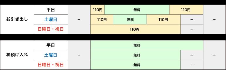 ゆうちょ 銀行 atm 振込 限度 額